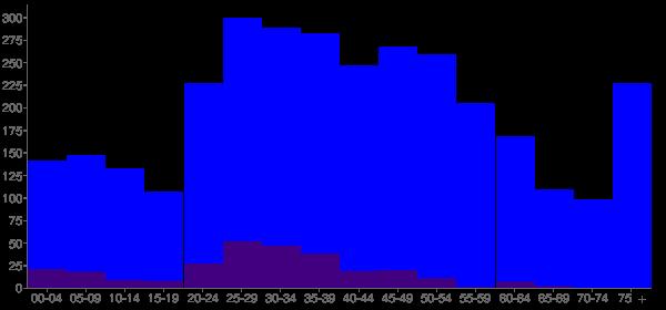 Graph: Population by Age and Hispanic or Latino Origin, 2010 Census - Lillington, North Carolina - Census Viewer