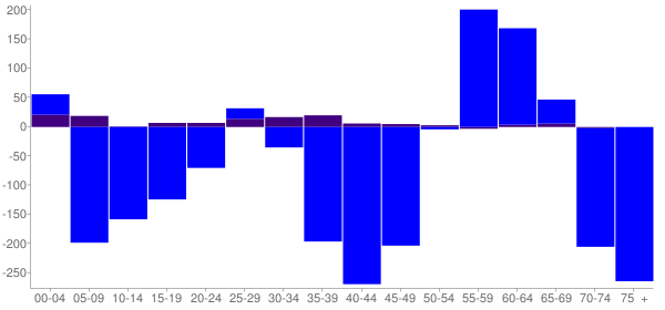 Graph: Change in Population between 2000 and 2010, by Age and Hispanic or Latino Origin - Mount Vernon, Illinois - Census Viewer