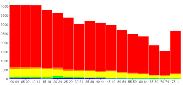 Graph: Population by Age and Race, 2010 Census - Val Verde County, Texas - Census Viewer