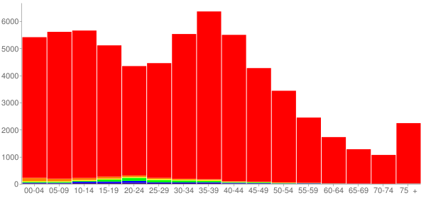 Graph: Population by Age and Race, 2000 Census - Sherburne County, Minnesota - Census Viewer