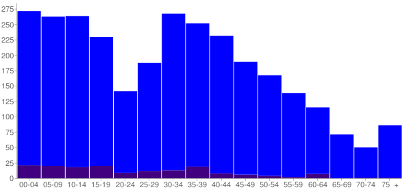 Graph: Population by Age and Hispanic or Latino Origin, 2010 Census - Clayton, Delaware - Census Viewer