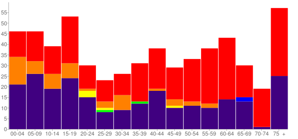 Graph: Population by Age and Race, 2010 Census - White River, South Dakota - Census Viewer