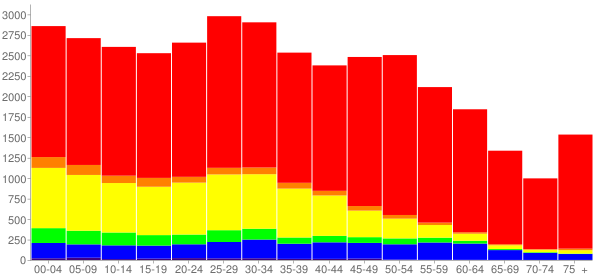Graph: Population by Age and Race, 2010 Census - Addison, Illinois - Census Viewer