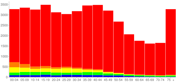 Graph: Population by Age and Race, 2000 Census - Salina, Kansas - Census Viewer