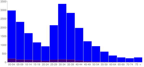 Graph: Population by Age and Hispanic or Latino Origin, 2000 Census - Lake In The Hills, Illinois - Census Viewer