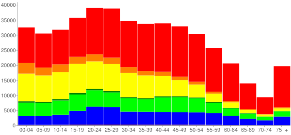 Graph: Population by Age and Race, 2010 Census - Long Beach, California - Census Viewer