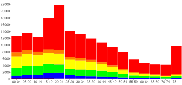 Graph: Population by Age and Race, 2000 Census - Providence, Rhode Island - Census Viewer