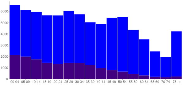 Graph: Population by Age and Hispanic or Latino Origin, 2010 Census - Racine, Wisconsin - Census Viewer