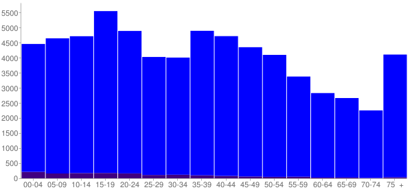 Graph: Population by Age and Hispanic or Latino Origin, 2000 Census - Pottawatomie County, Oklahoma - Census Viewer