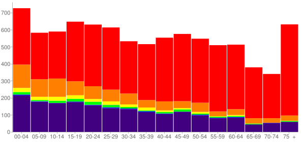 Graph: Population by Age and Race, 2010 Census - Sallisaw, Oklahoma - Census Viewer