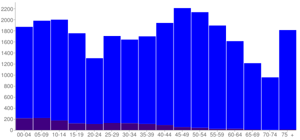 Graph: Population by Age and Hispanic or Latino Origin, 2010 Census - Le Sueur County, Minnesota - Census Viewer