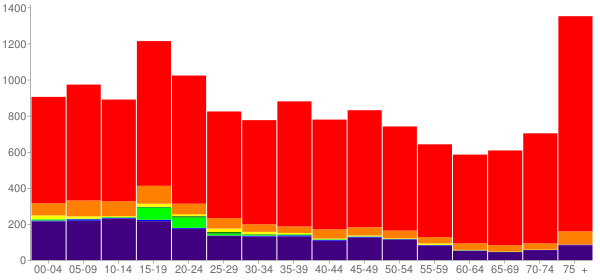 Graph: Population by Age and Race, 2000 Census - Miami, Oklahoma - Census Viewer