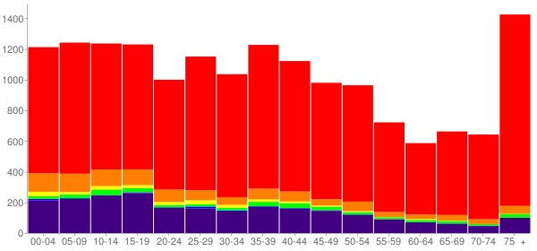 Graph: Population by Age and Race, 2000 Census - Claremore, Oklahoma - Census Viewer
