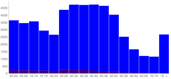 Graph: Population by Age and Hispanic or Latino Origin, 2000 Census - Oak Park, Illinois - Census Viewer