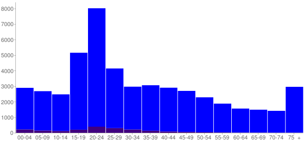 Graph: Population by Age and Hispanic or Latino Origin, 2000 Census - Bowling Green, Kentucky - Census Viewer