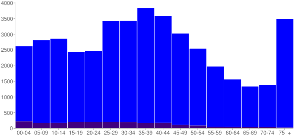 Graph: Population by Age and Hispanic or Latino Origin, 2000 Census - Lombard, Illinois - Census Viewer