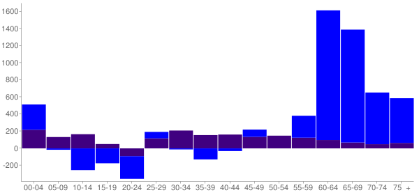 Graph: Change in Population between 2000 and 2010, by Age and Hispanic or Latino Origin - Reston, Virginia - Census Viewer