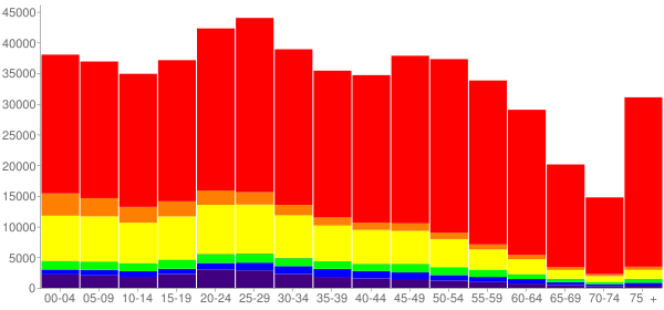 Graph: Population by Age and Race, 2010 Census - Albuquerque, New Mexico - Census Viewer