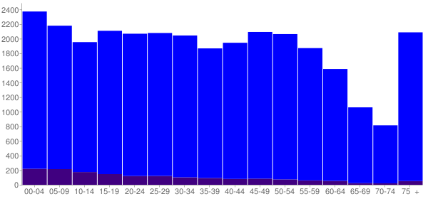 Graph: Population by Age and Hispanic or Latino Origin, 2010 Census - Port Huron, Michigan - Census Viewer