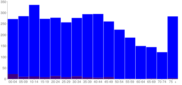 Graph: Population by Age and Hispanic or Latino Origin, 2010 Census - Williamstown, Kentucky - Census Viewer