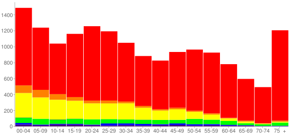 Graph: Population by Age and Race, 2010 Census - Gainesville, Texas - Census Viewer