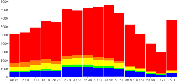 Graph: Population by Age and Race, 2010 Census - Burbank, California - Census Viewer
