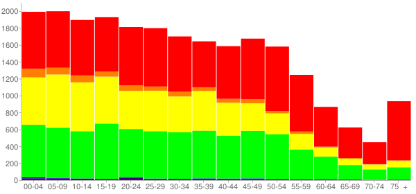 Graph: Population by Age and Race, 2010 Census - Blue Island, Illinois - Census Viewer