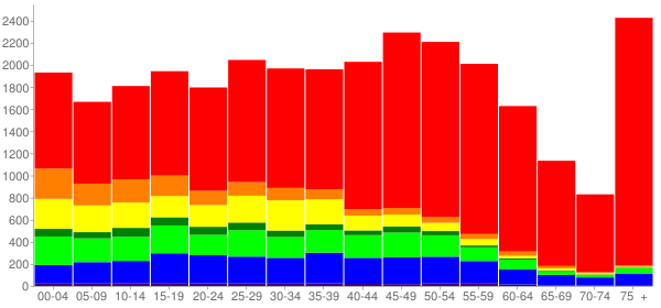 Graph: Population by Age and Race, 2010 Census - Des Moines, Washington - Census Viewer