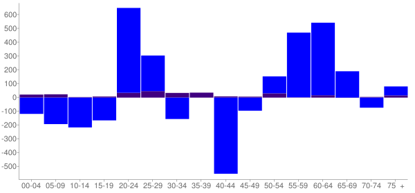Graph: Change in Population between 2000 and 2010, by Age and Hispanic or Latino Origin - Jacksonville Beach, Florida - Census Viewer