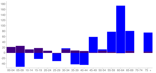 Graph: Change in Population between 2000 and 2010, by Age and Hispanic or Latino Origin - Colona, Illinois - Census Viewer