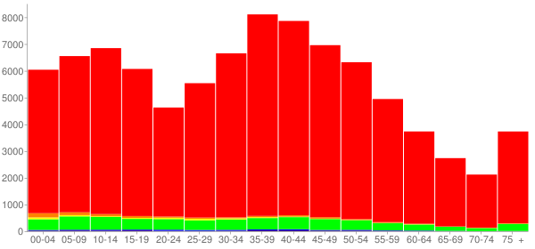 Graph: Population by Age and Race, 2000 Census - Wilson County, Tennessee - Census Viewer