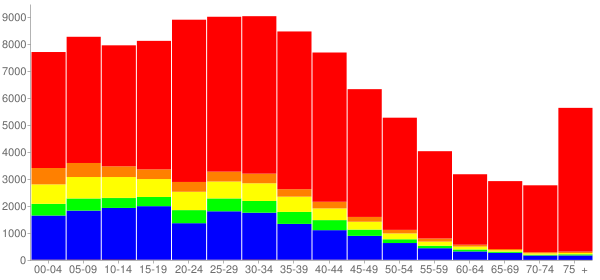 Graph: Population by Age and Race, 2000 Census - Lowell, Massachusetts - Census Viewer