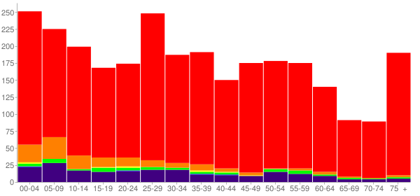 Graph: Population by Age and Race, 2010 Census - Perkins, Oklahoma - Census Viewer