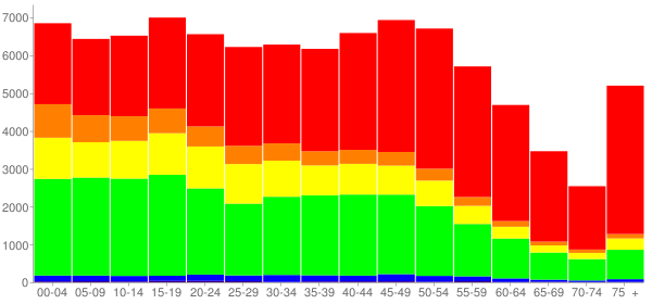 Graph: Population by Age and Race, 2010 Census - Brockton, Massachusetts - Census Viewer
