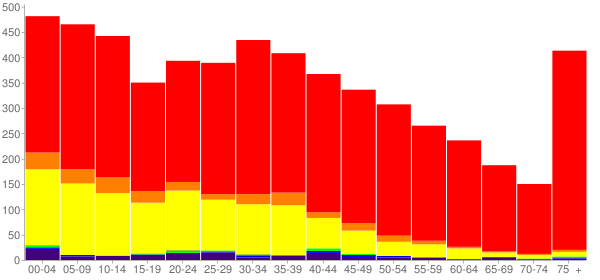 Graph: Population by Age and Race, 2000 Census - Union Gap, Washington - Census Viewer