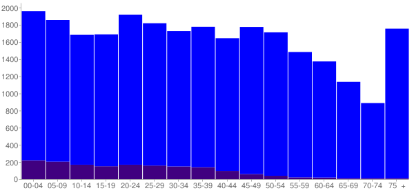 Graph: Population by Age and Hispanic or Latino Origin, 2010 Census - Lebanon, Tennessee - Census Viewer