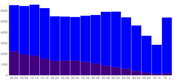 Graph: Population by Age and Hispanic or Latino Origin, 2010 Census - Angelina County, Texas - Census Viewer
