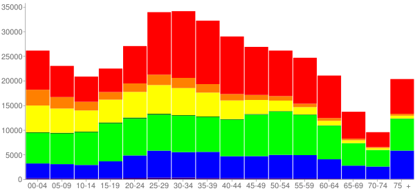 Graph: Population by Age and Race, 2010 Census - Oakland, California - Census Viewer