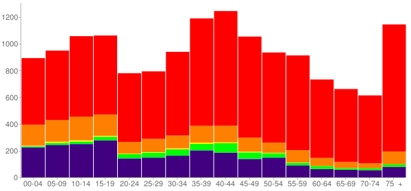 Graph: Population by Age and Race, 2000 Census - Craig County, Oklahoma - Census Viewer