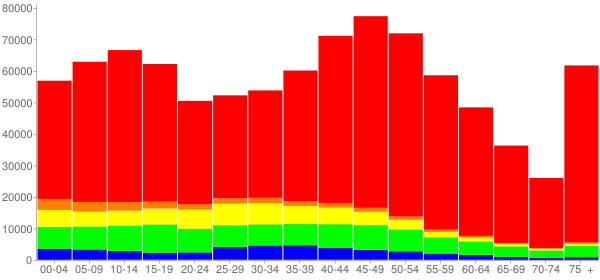 Graph: Population by Age and Race, 2010 Census - Fairfield County, Connecticut - Census Viewer