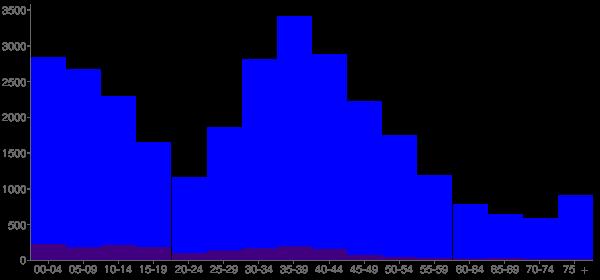 Graph: Population by Age and Hispanic or Latino Origin, 2000 Census - Gurnee, Illinois - Census Viewer