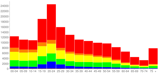 Graph: Population by Age and Race, 2010 Census - Providence, Rhode Island - Census Viewer