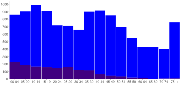 Graph: Population by Age and Hispanic or Latino Origin, 2000 Census - East Wenatchee, Washington - Census Viewer