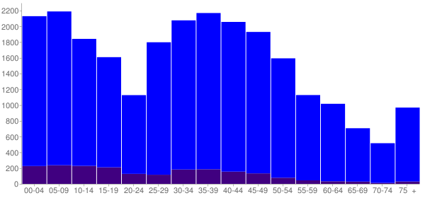 Graph: Population by Age and Hispanic or Latino Origin, 2010 Census - Lockport, Illinois - Census Viewer
