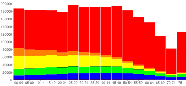 Graph: Population by Age and Race, 2010 Census - Nevada - Census Viewer