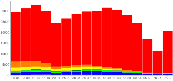 Graph: Population by Age and Race, 2010 Census - Clark County, Washington - Census Viewer