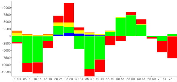 Graph: Change in Population between 2000 and 2010, by Age and Race - Baltimore, Maryland - Census Viewer