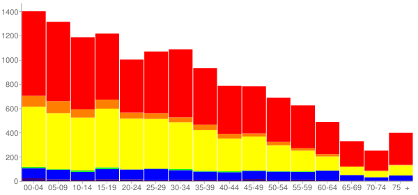 Graph: Population by Age and Race, 2010 Census - Kerman, California - Census Viewer