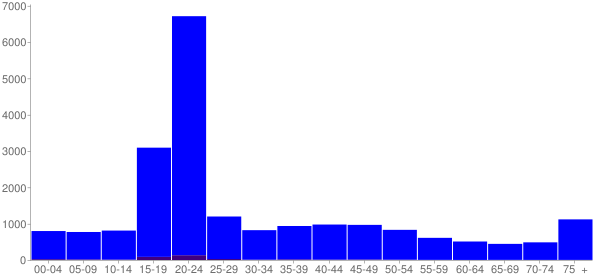 Graph: Population by Age and Hispanic or Latino Origin, 2000 Census - Charleston, Illinois - Census Viewer