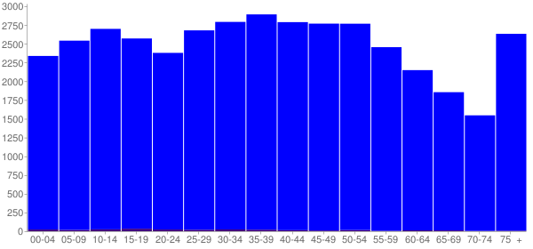 Graph: Population by Age and Hispanic or Latino Origin, 2000 Census - Campbell County, Tennessee - Census Viewer
